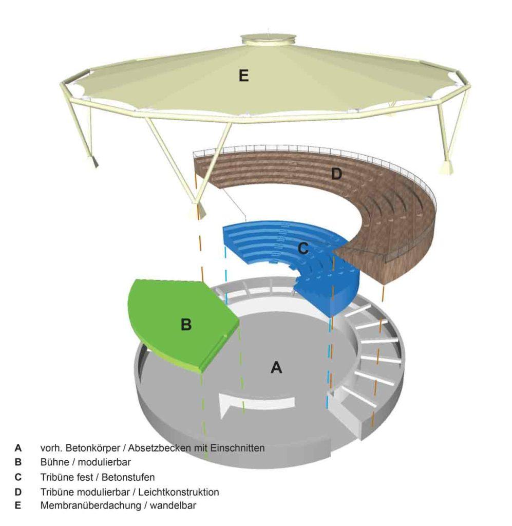 principe de construction de l'arène